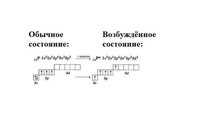 himiya-52584-graficheskaya-elektronnaya-formula-fosfora-v-obychnom-i-vozbuzhdyonnom-sostoyanii